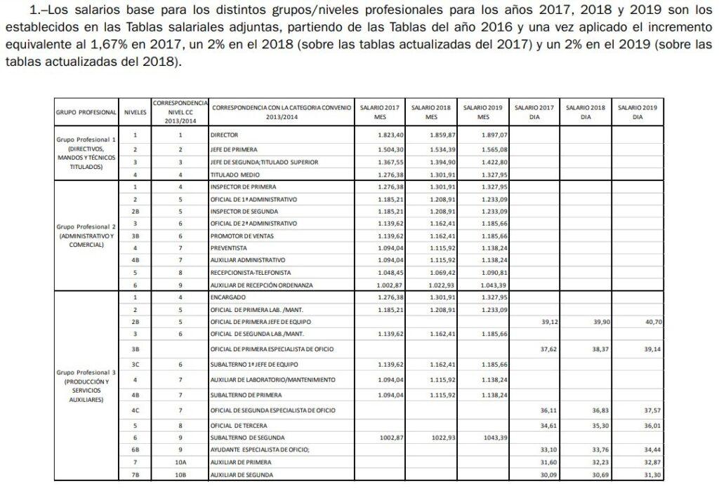salario base estrella galicia